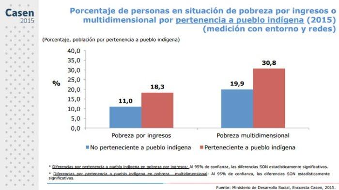 casen-2015-pueblos-1